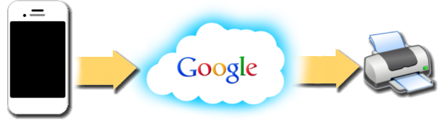 Google Cloud Print Allows You To Access Your Home Or Office Printer From IPhone And Any Device Can Connect Gmail